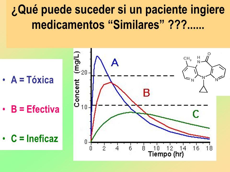 ¿Qué puede suceder si un paciente ingiere medicamentos Similares ......