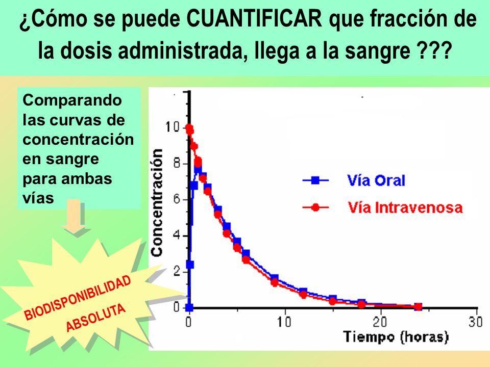 ¿Cómo se puede CUANTIFICAR que fracción de la dosis administrada, llega a la sangre
