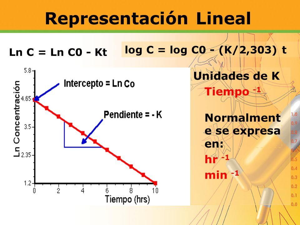 Representación Lineal