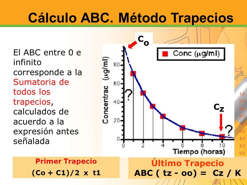 Cálculo ABC. Método Trapecios
