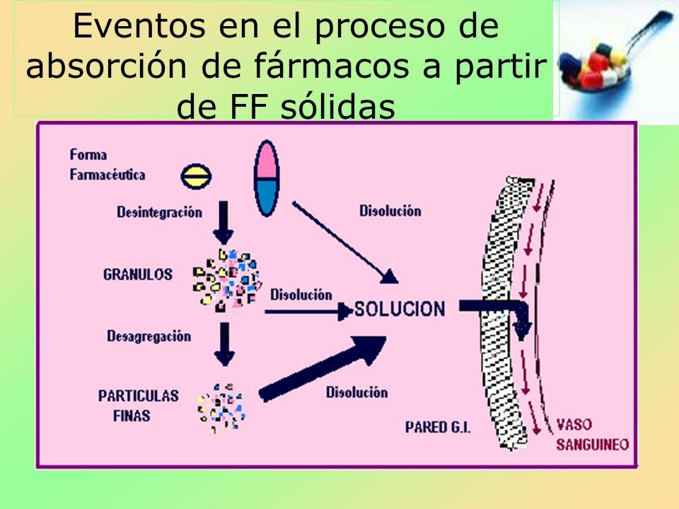 Eventos en el proceso de absorción de fármacos a partir de FF sólidas