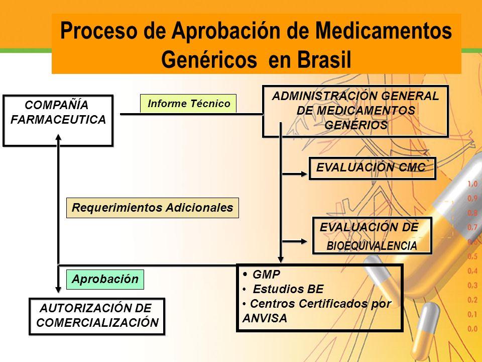 Proceso de Aprobación de Medicamentos Genéricos en Brasil