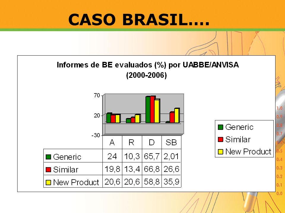 CASO BRASIL….