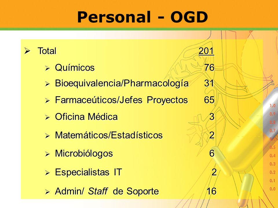 Personal - OGD Total 201 Químicos 76 Bioequivalencia/Pharmacología 31