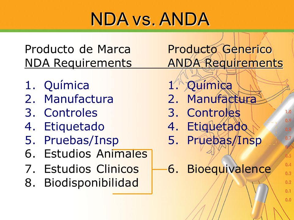 NDA vs. ANDA Producto de Marca Producto Generico