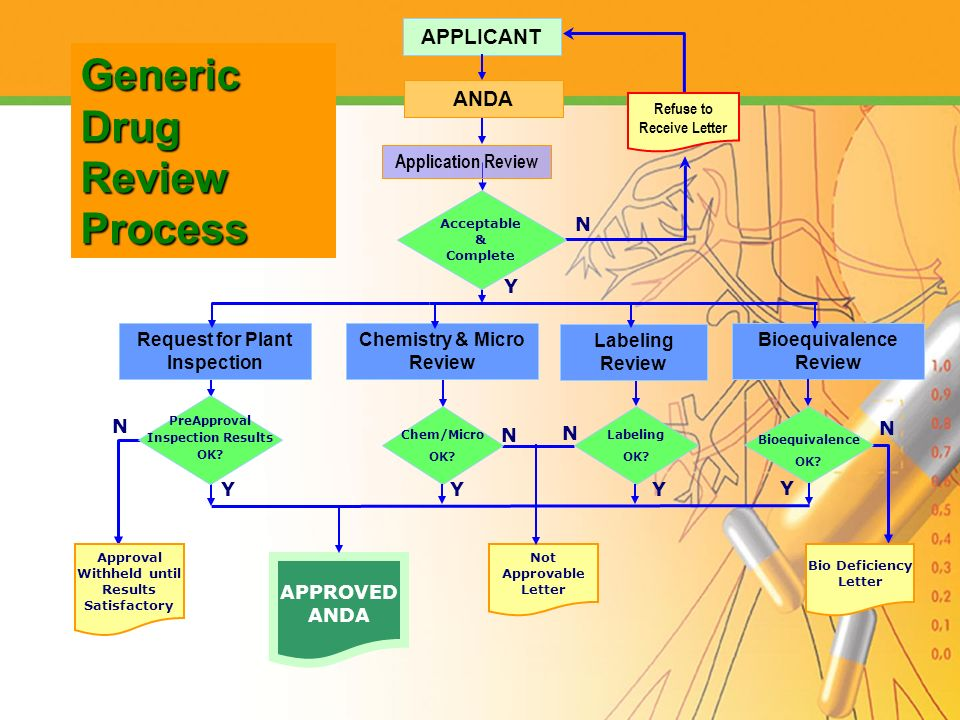 Generic Drug Review Process