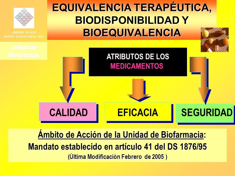 EQUIVALENCIA TERAPÉUTICA, BIODISPONIBILIDAD Y BIOEQUIVALENCIA