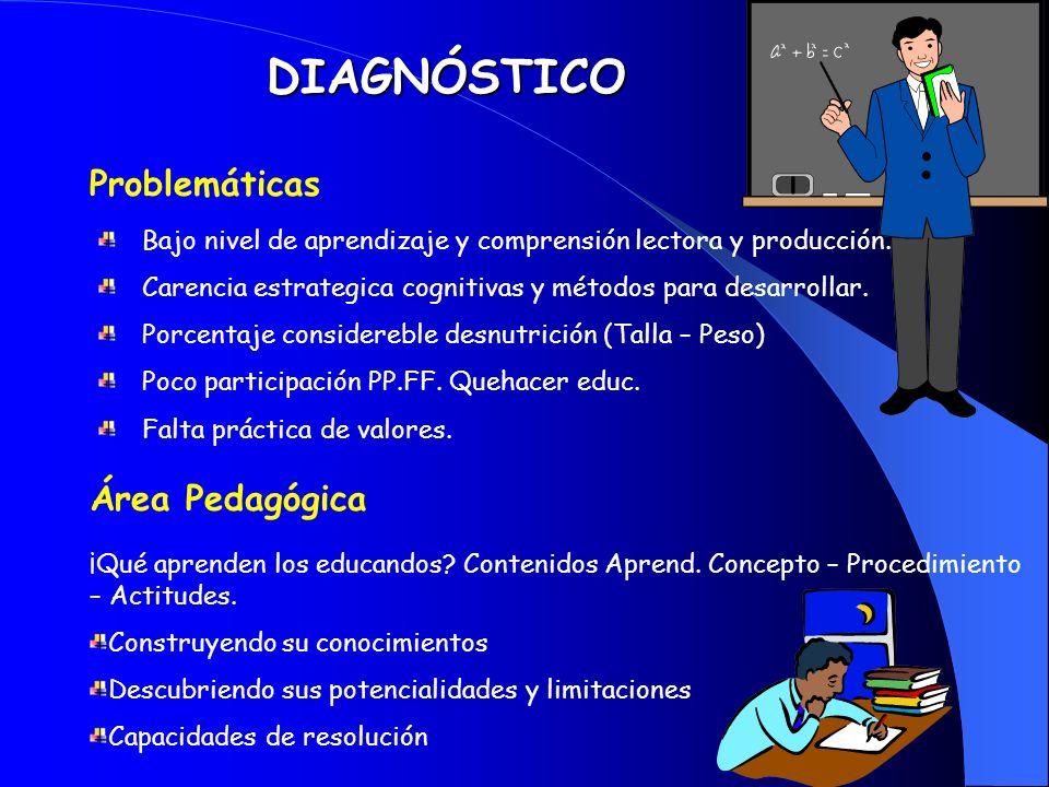 DIAGNÓSTICO Problemáticas Área Pedagógica
