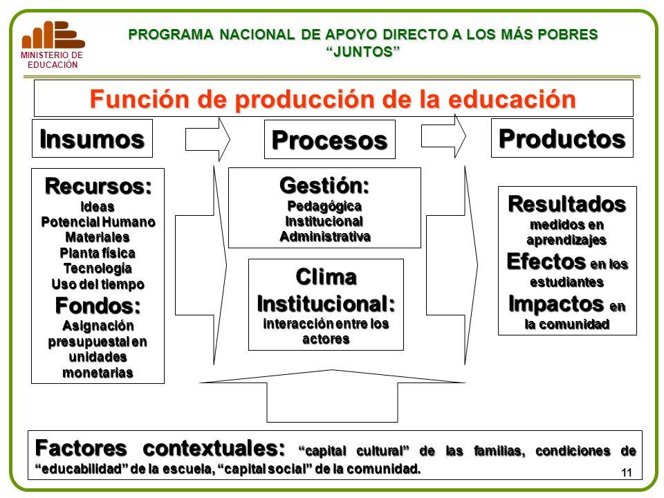 Función de producción de la educación Insumos Procesos Productos
