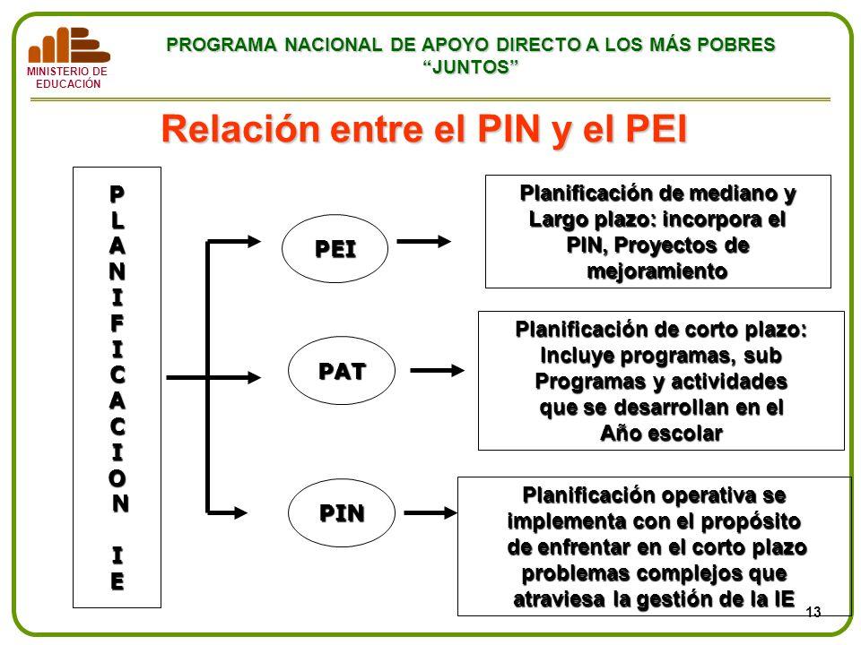Relación entre el PIN y el PEI