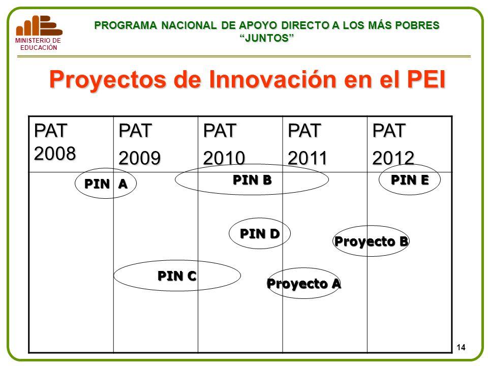 Proyectos de Innovación en el PEI
