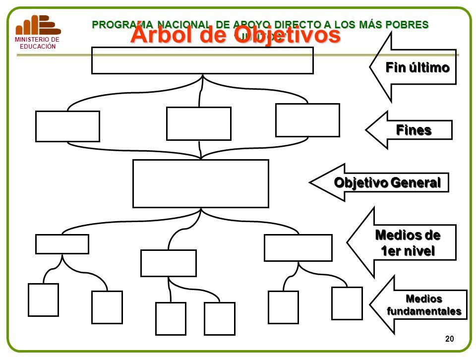 Árbol de Objetivos Fin último Fines Objetivo General