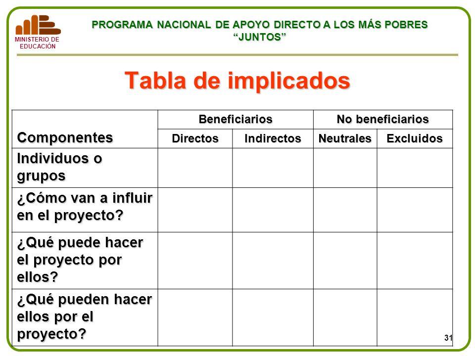 Tabla de implicados Componentes Individuos o grupos