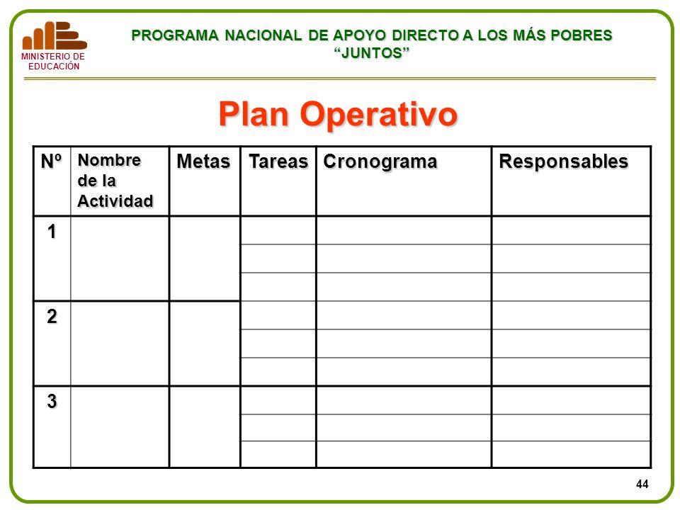 Plan Operativo Nº Metas Tareas Cronograma Responsables 1 2 3