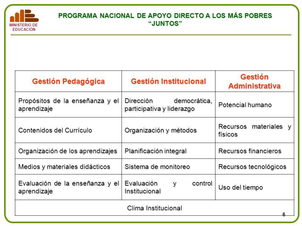 Tipología de gestión de los procesos educativos