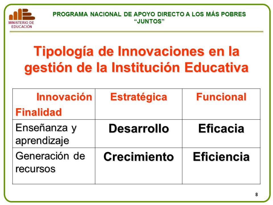 Tipología de Innovaciones en la gestión de la Institución Educativa