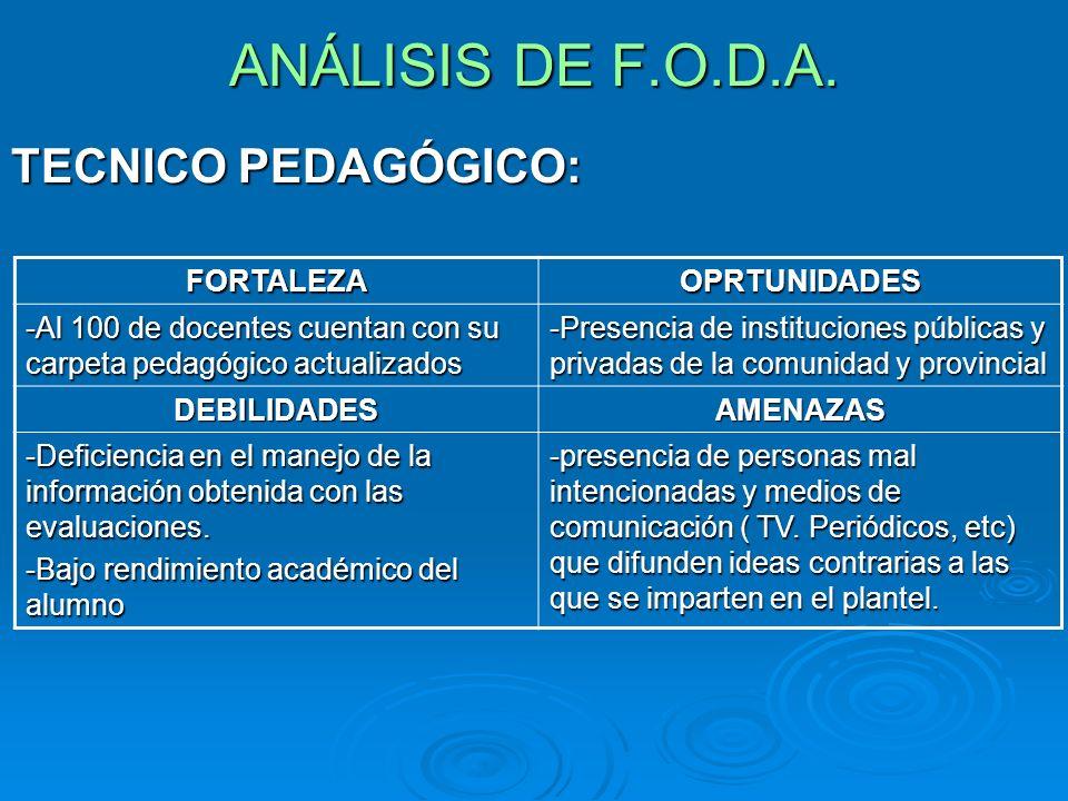 ANÁLISIS DE F.O.D.A. TECNICO PEDAGÓGICO: FORTALEZA OPRTUNIDADES