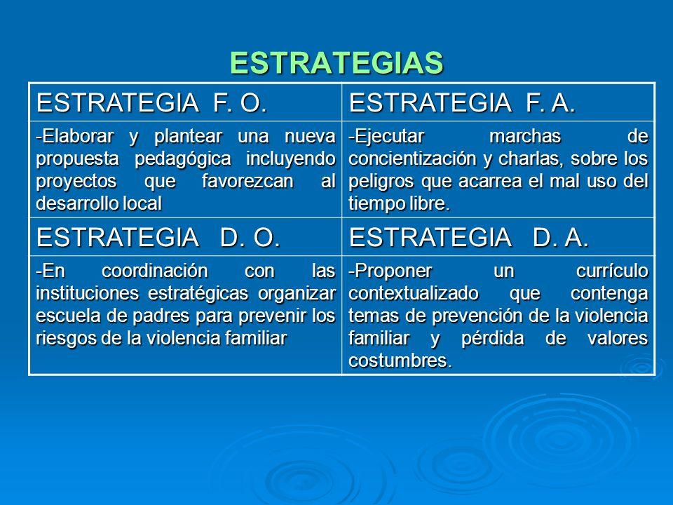 ESTRATEGIAS ESTRATEGIA F. O. ESTRATEGIA F. A. ESTRATEGIA D. O.