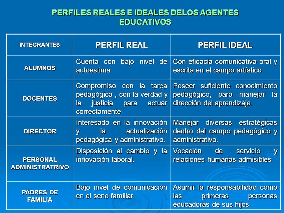 PERFILES REALES E IDEALES DELOS AGENTES EDUCATIVOS PERFIL REAL