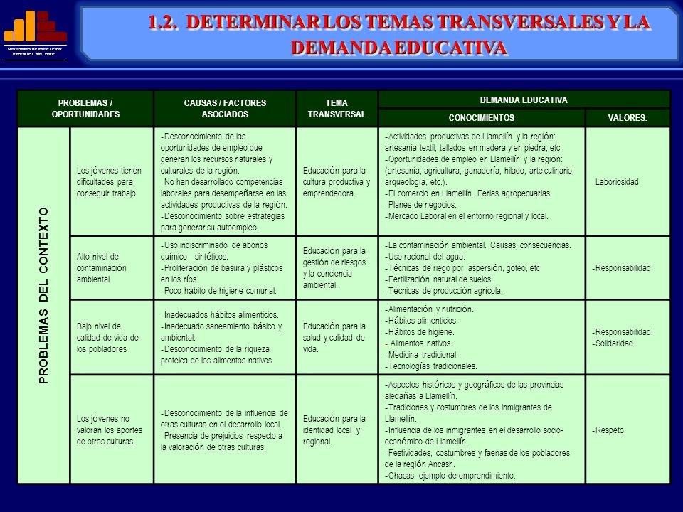 1.2. DETERMINAR LOS TEMAS TRANSVERSALES Y LA DEMANDA EDUCATIVA