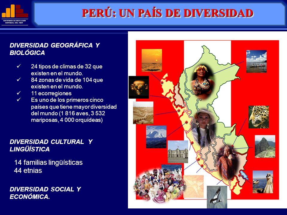 PERÚ: UN PAÍS DE DIVERSIDAD