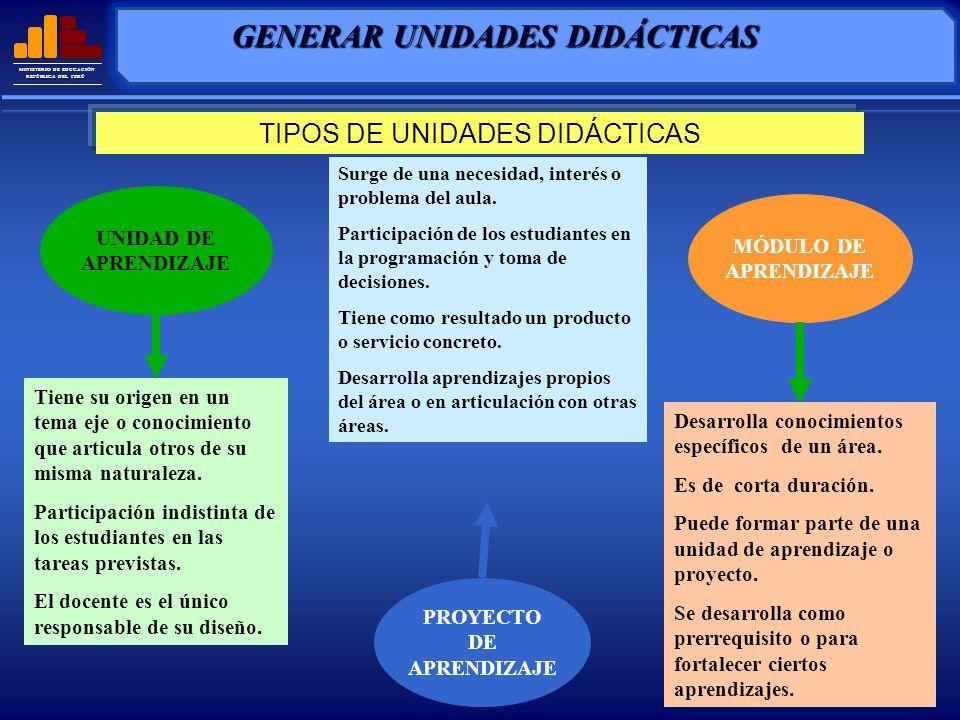 PROYECTO DE APRENDIZAJE GENERAR UNIDADES DIDÁCTICAS