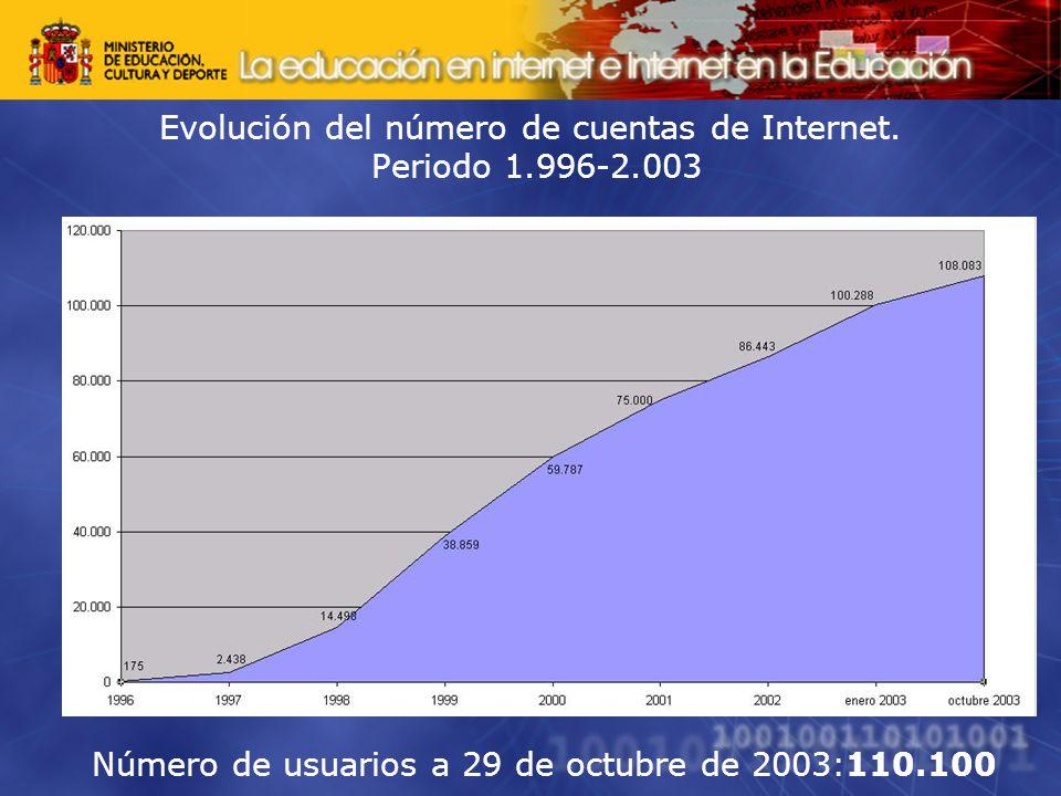 Evolución del número de cuentas de Internet. Periodo 1.996-2.003