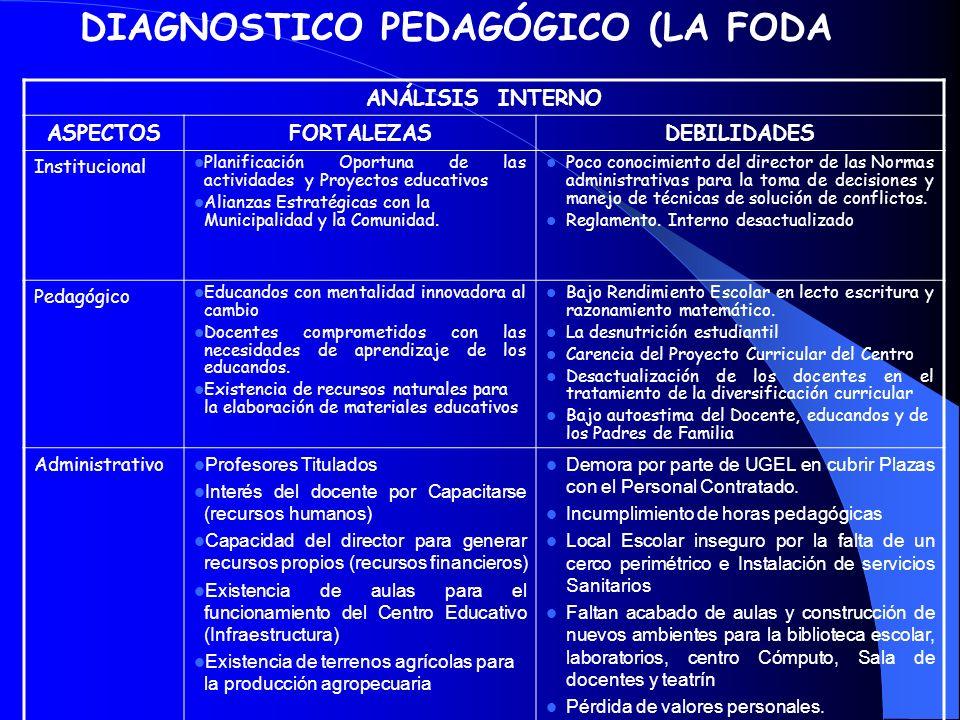 DIAGNOSTICO PEDAGÓGICO (LA FODA