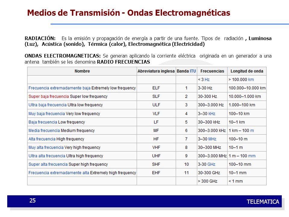 Medios de Transmisión - Ondas Electromagnéticas