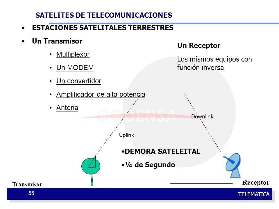 ESTACIONES SATELITALES TERRESTRES Un Transmisor Multiplexor Un MODEM