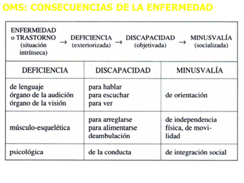 OMS: CONSECUENCIAS DE LA ENFERMEDAD