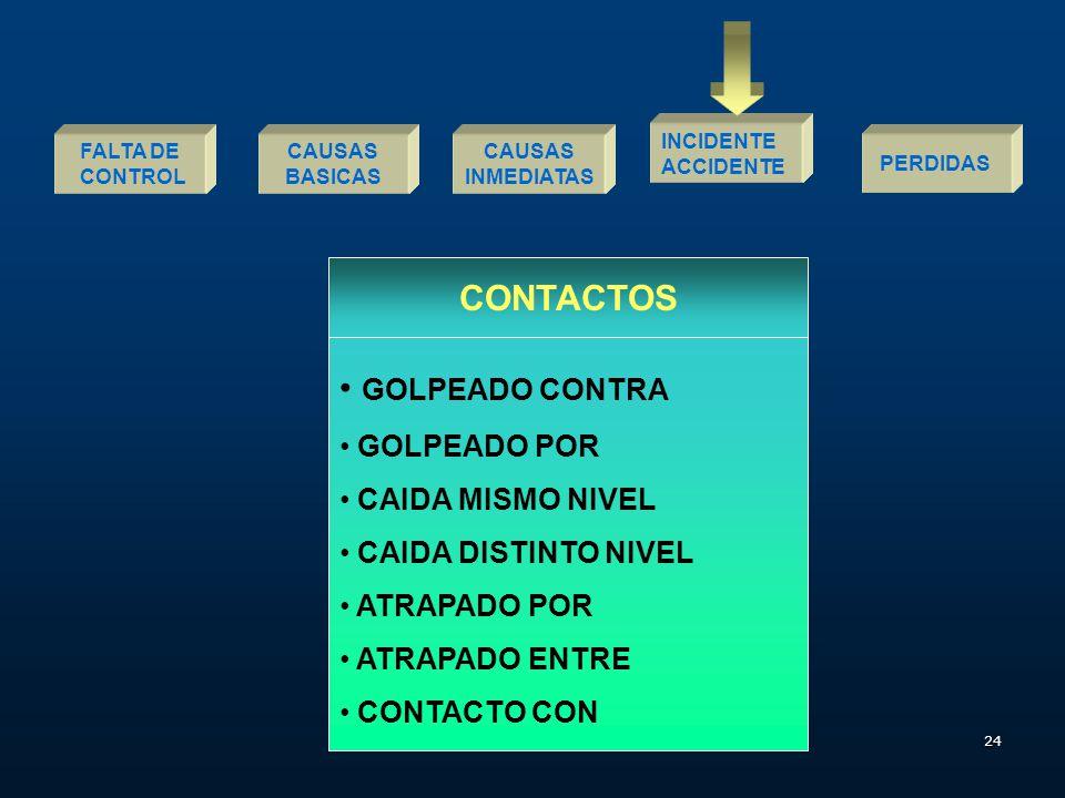 CONTACTOS GOLPEADO CONTRA GOLPEADO POR CAIDA MISMO NIVEL