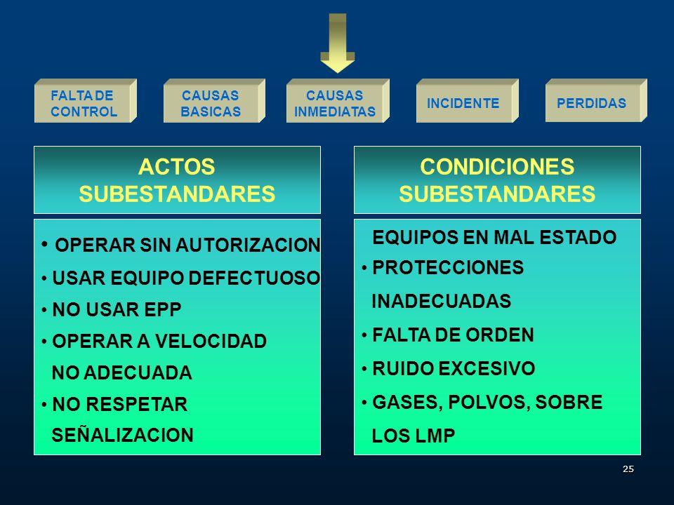 ACTOS SUBESTANDARES CONDICIONES SUBESTANDARES