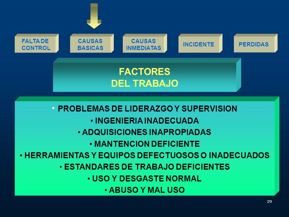 FACTORES DEL TRABAJO PROBLEMAS DE LIDERAZGO Y SUPERVISION
