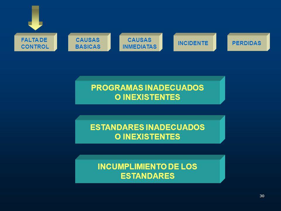 PROGRAMAS INADECUADOS ESTANDARES INADECUADOS