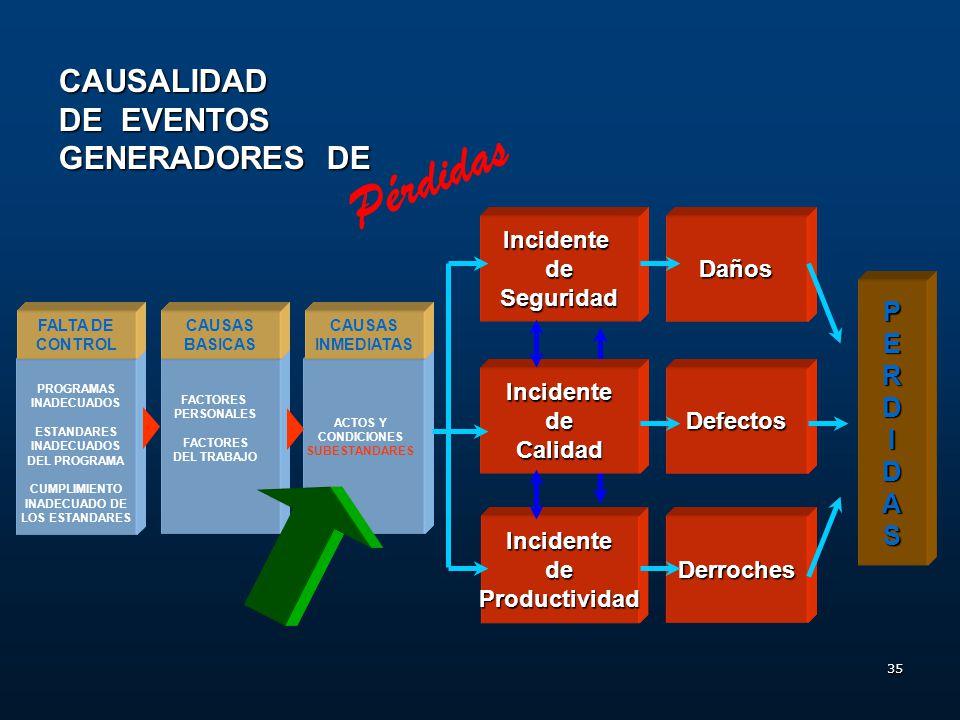 Pérdidas CAUSALIDAD DE EVENTOS GENERADORES DE P E R D I A S Incidente