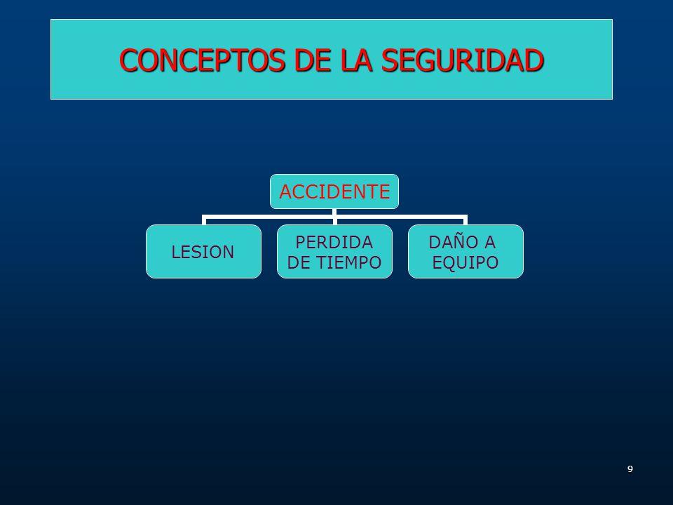 CONCEPTOS DE LA SEGURIDAD