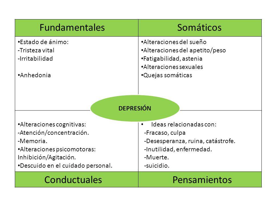 Fundamentales Somáticos Conductuales Pensamientos Estado de ánimo: