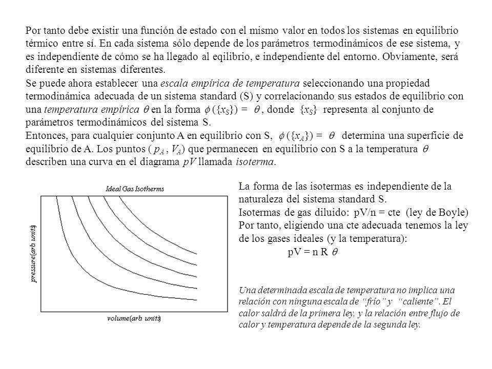 Isotermas de gas diluido: pV/n = cte (ley de Boyle)