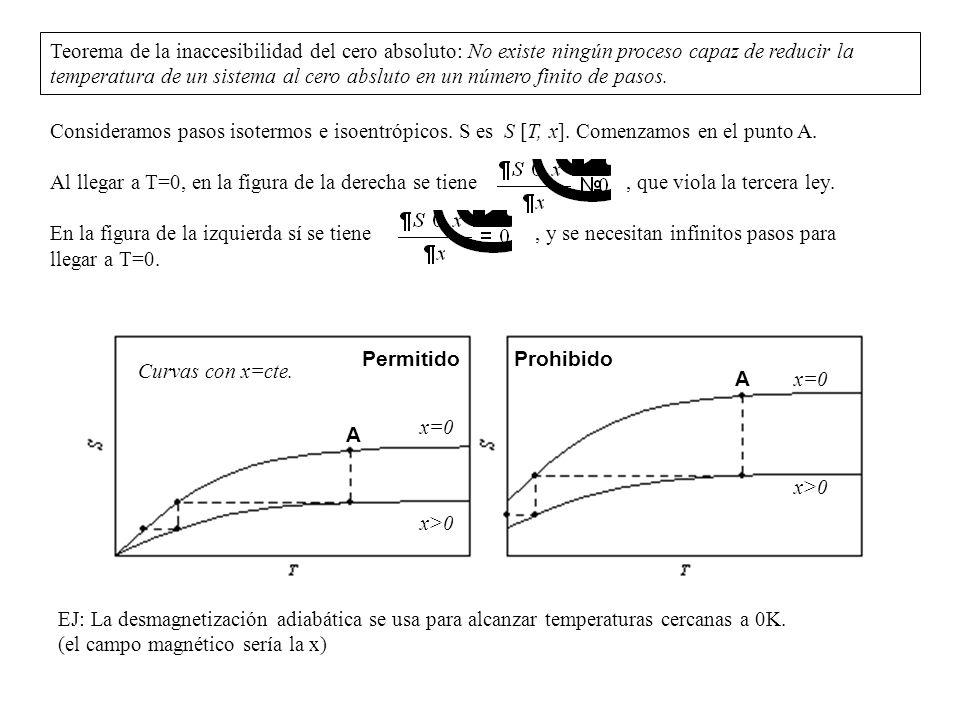 Teorema de la inaccesibilidad del cero absoluto: No existe ningún proceso capaz de reducir la temperatura de un sistema al cero absluto en un número finito de pasos.