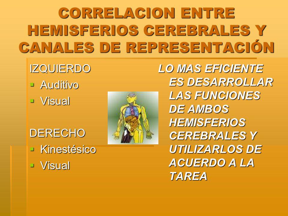 CORRELACION ENTRE HEMISFERIOS CEREBRALES Y CANALES DE REPRESENTACIÓN