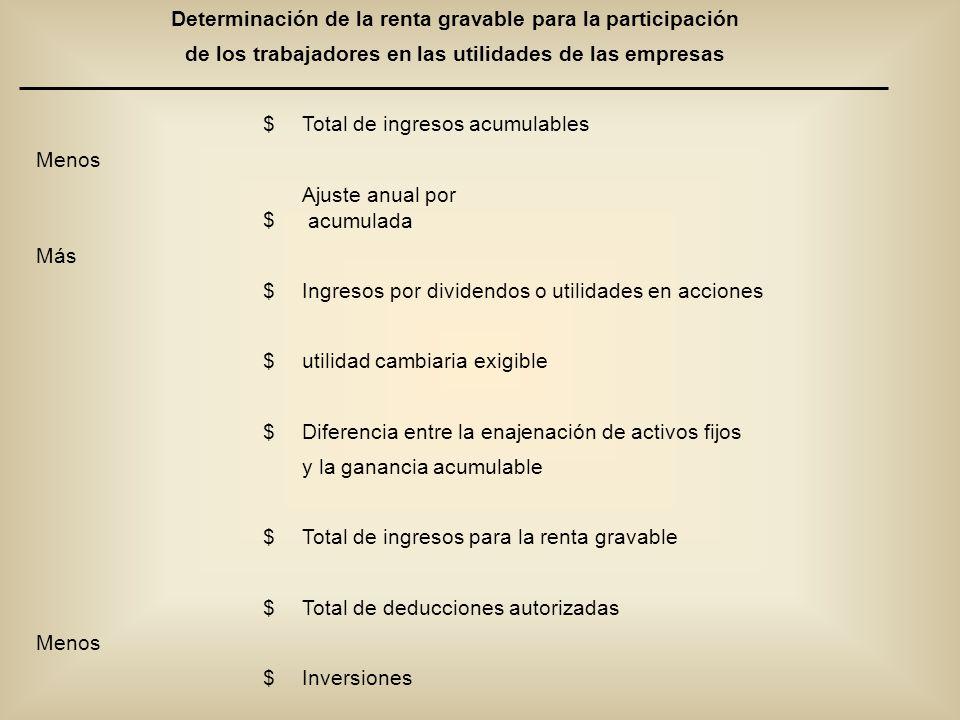 Determinación de la renta gravable para la participación