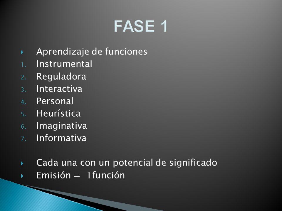 FASE 1 Aprendizaje de funciones Instrumental Reguladora Interactiva