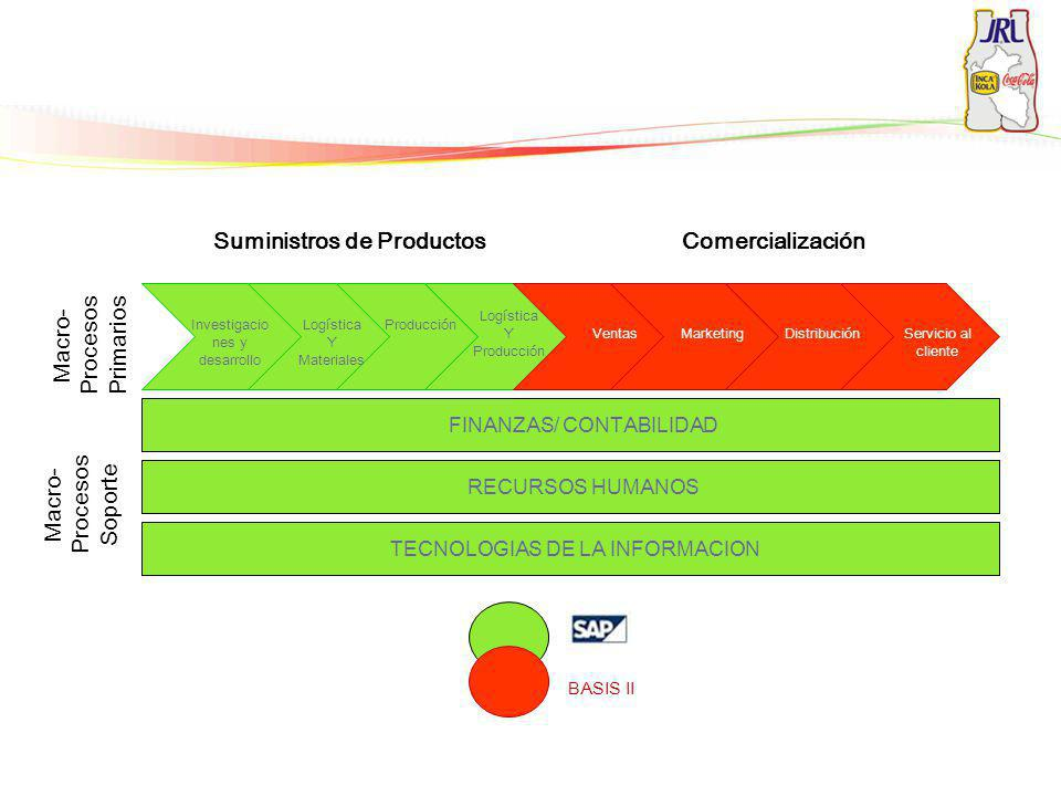 Suministros de Productos