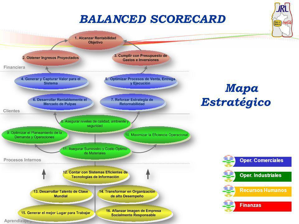 BALANCED SCORECARD Mapa Estratégico