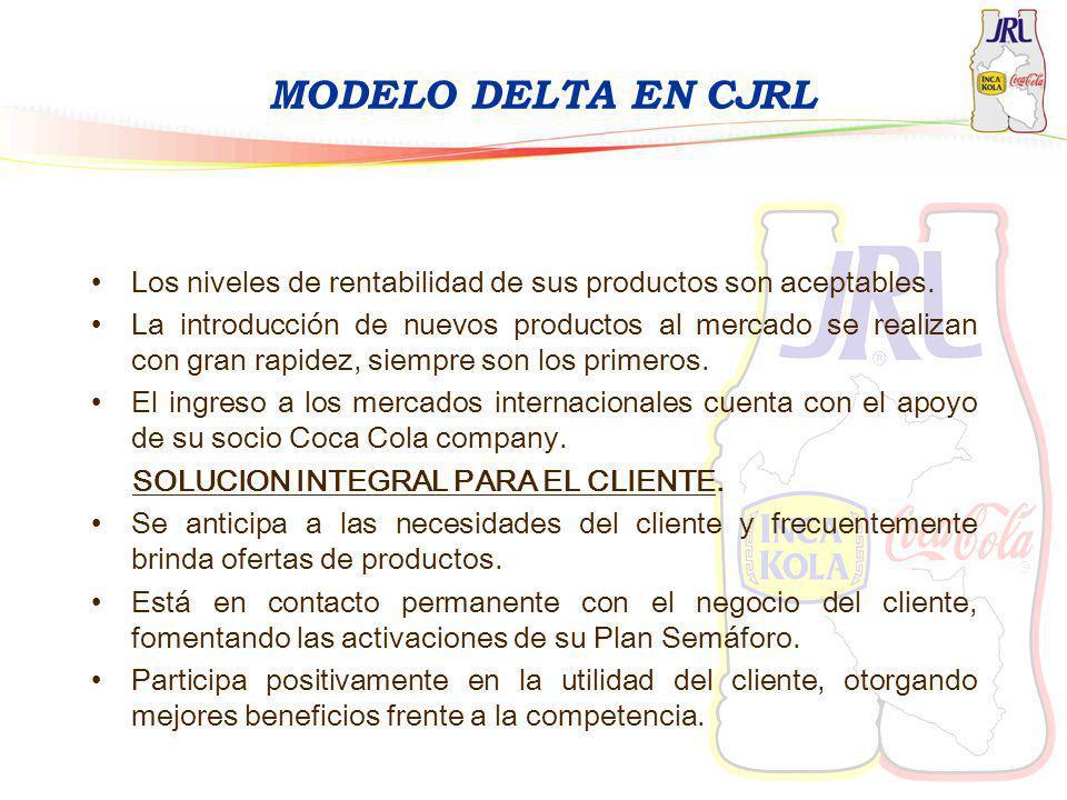 MODELO DELTA EN CJRL Los niveles de rentabilidad de sus productos son aceptables.