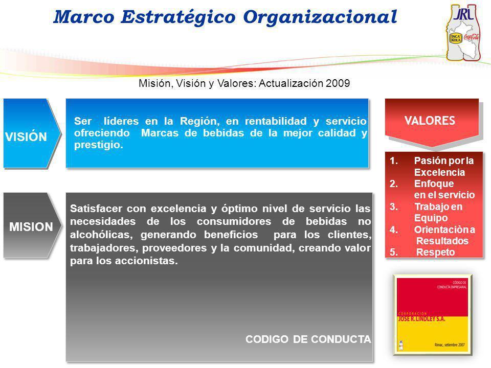 Marco Estratégico Organizacional