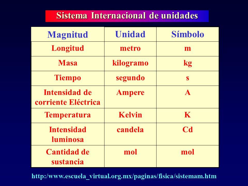 Sistema Internacional de unidades Intensidad de corriente Eléctrica