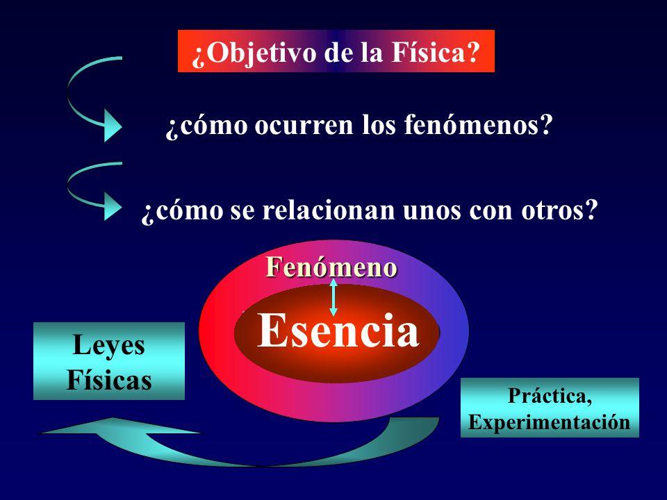 Esencia Fenómeno ¿Objetivo de la Física ¿cómo ocurren los fenómenos