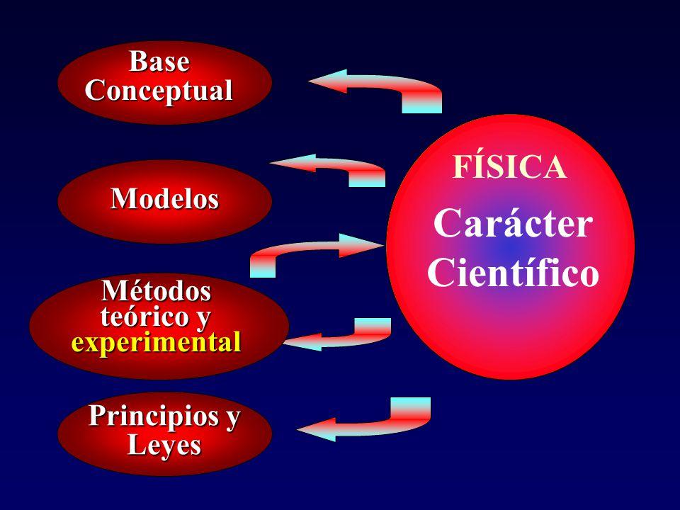 Métodos teórico y experimental